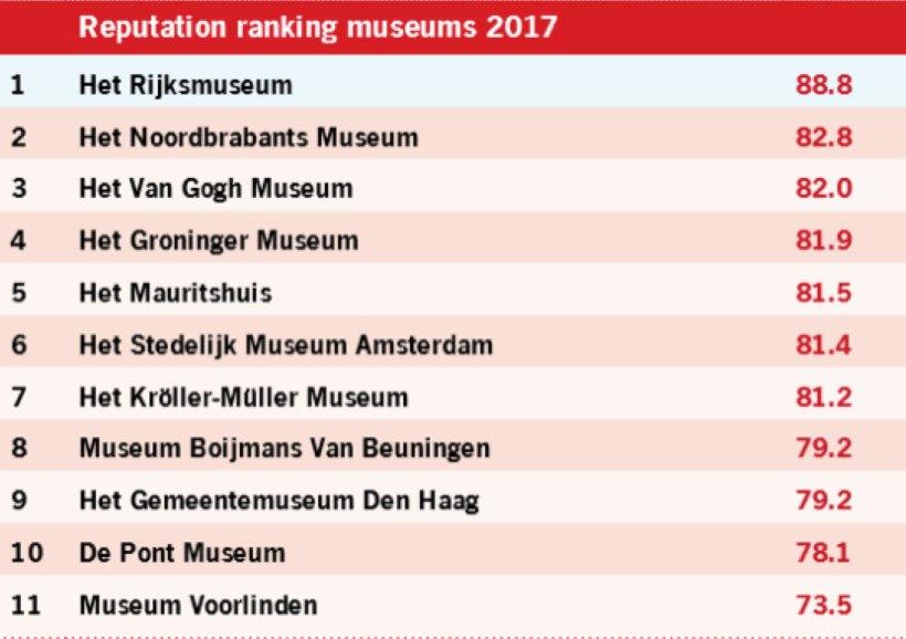 museum-rankings