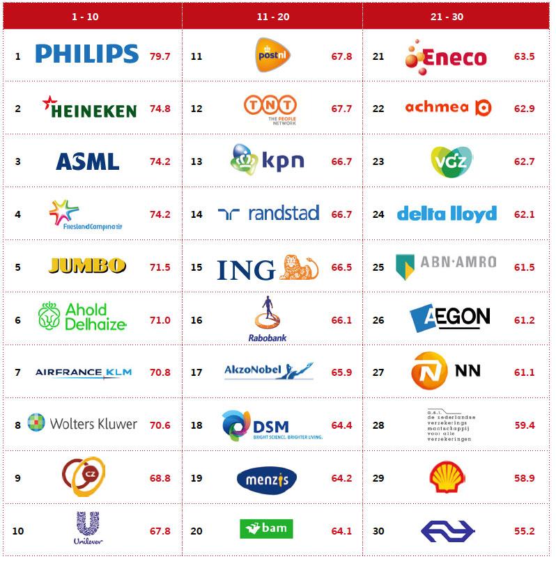Netherlands-Ranking