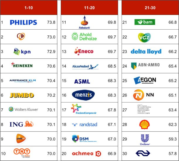 top-companies-2017