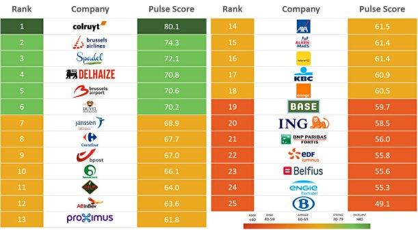 Belgium-RepTrak-Ranking