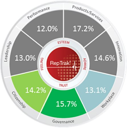 Belgium-RepTrak-Reputation-Dimensions